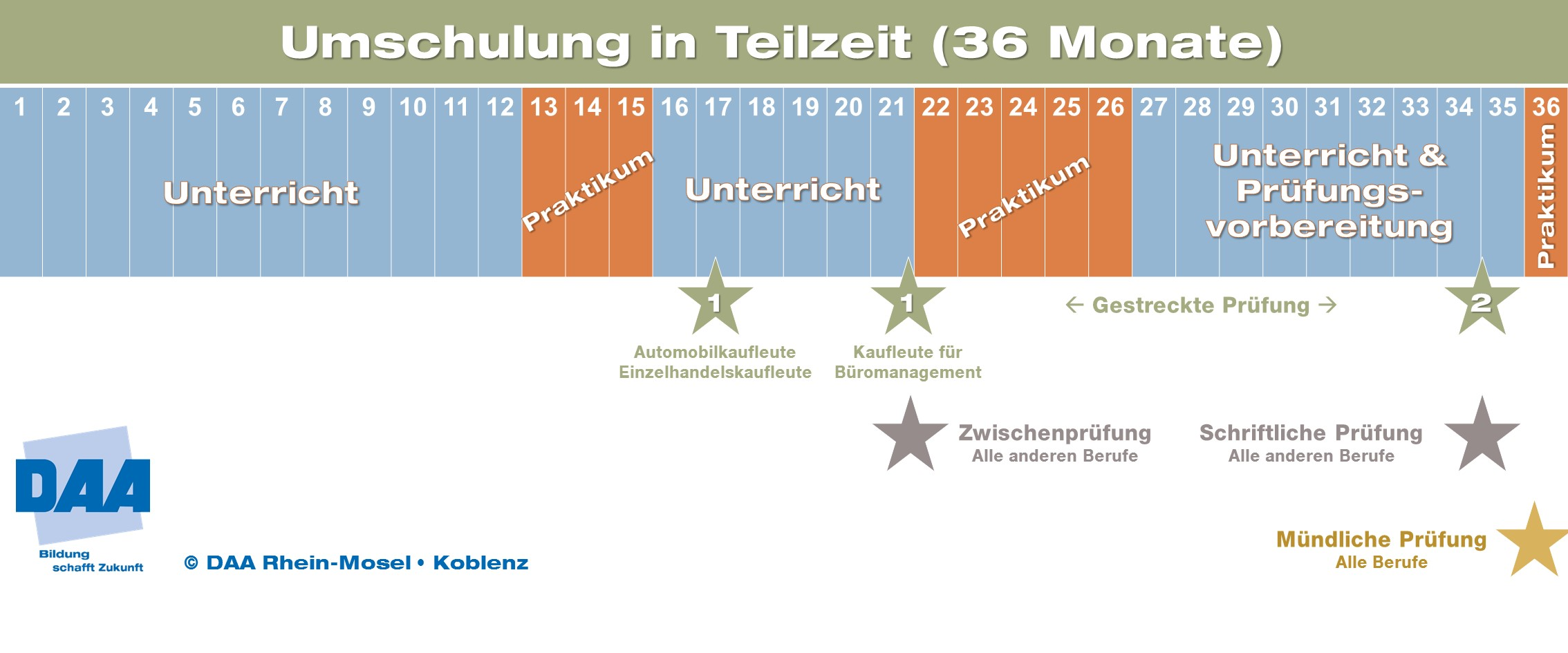 DAA Koblenz | Umschulung Kaufleute im Gesundheitswesen